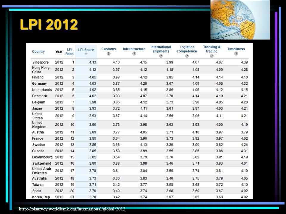 LPI 2012 http://lpisurvey.worldbank.org/international/global/2012