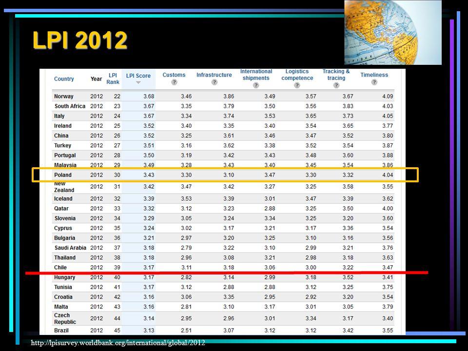 LPI 2012 LPI 2012 – Logistics Performance Index