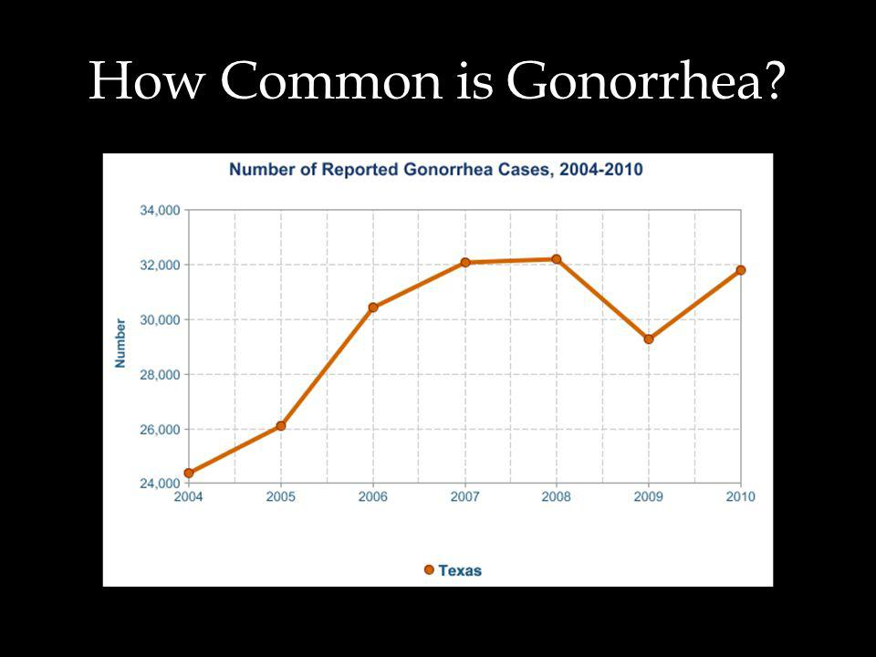 How Common is Gonorrhea