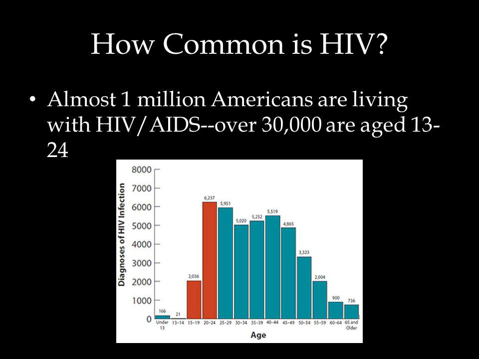 How Common is HIV Almost 1 million Americans are living with HIV/AIDS--over 30,000 are aged 13-24.