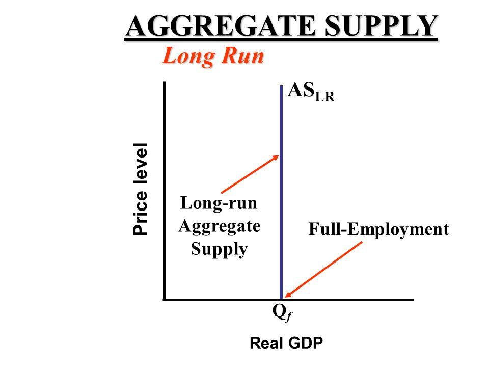 AGGREGATE SUPPLY Long Run ASLR Price level Long-run Aggregate Supply
