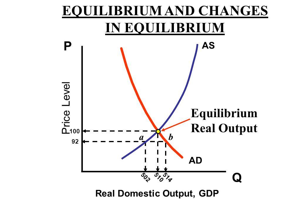 EQUILIBRIUM AND CHANGES IN EQUILIBRIUM