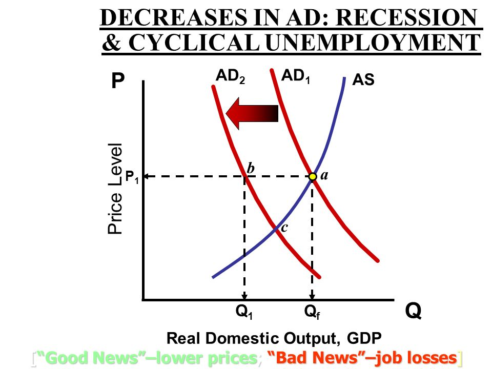 DECREASES IN AD: RECESSION & CYCLICAL UNEMPLOYMENT
