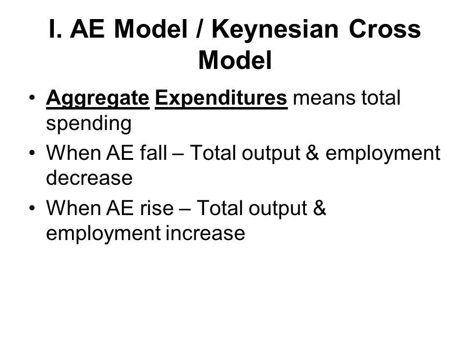 I. AE Model / Keynesian Cross Model