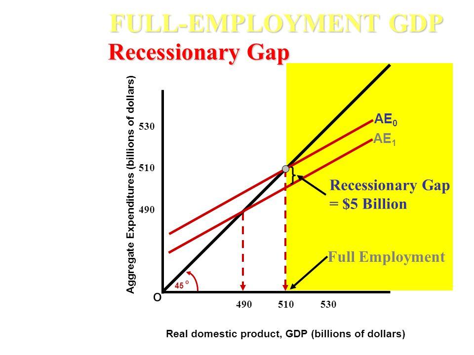 FULL-EMPLOYMENT GDP Recessionary Gap Recessionary Gap = $5 Billion