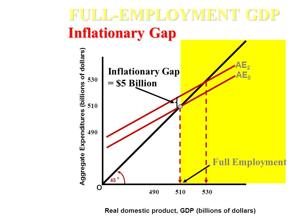 FULL-EMPLOYMENT GDP Inflationary Gap Inflationary Gap = $5 Billion