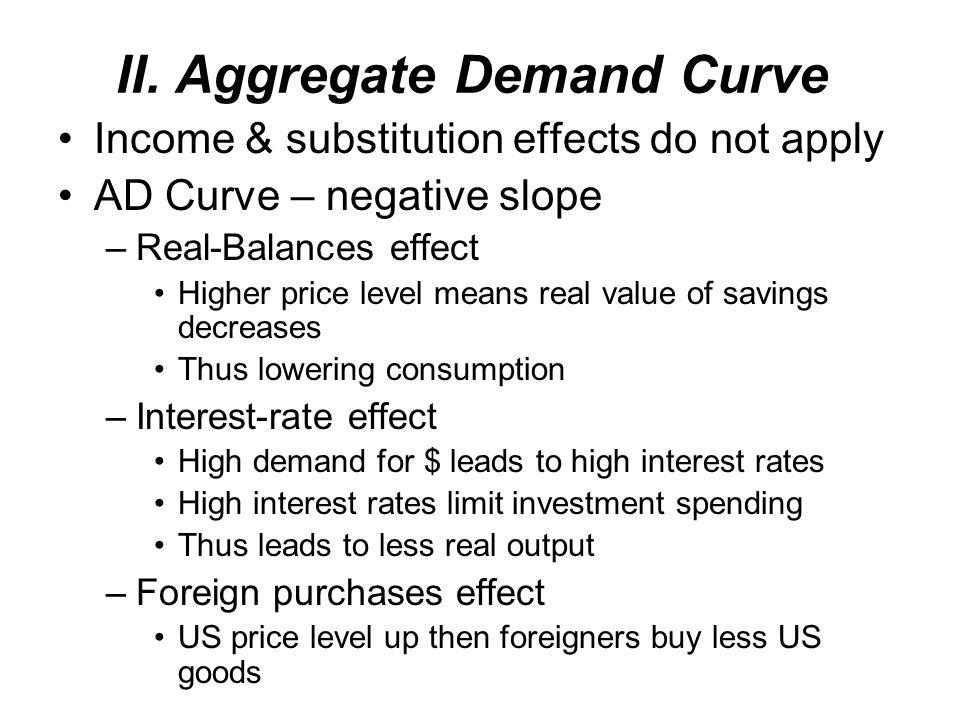 II. Aggregate Demand Curve