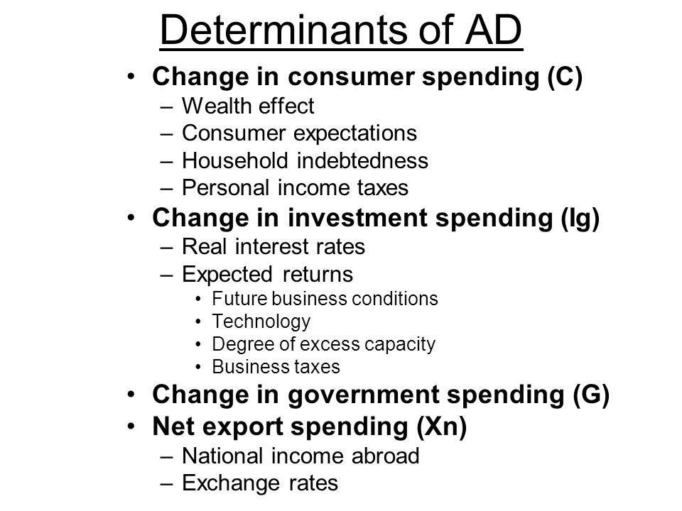 Determinants of AD Change in consumer spending (C)