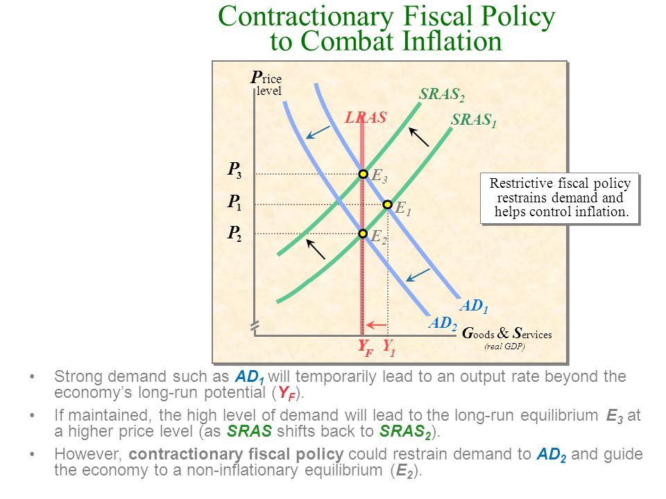 Contractionary Fiscal Policy to Combat Inflation