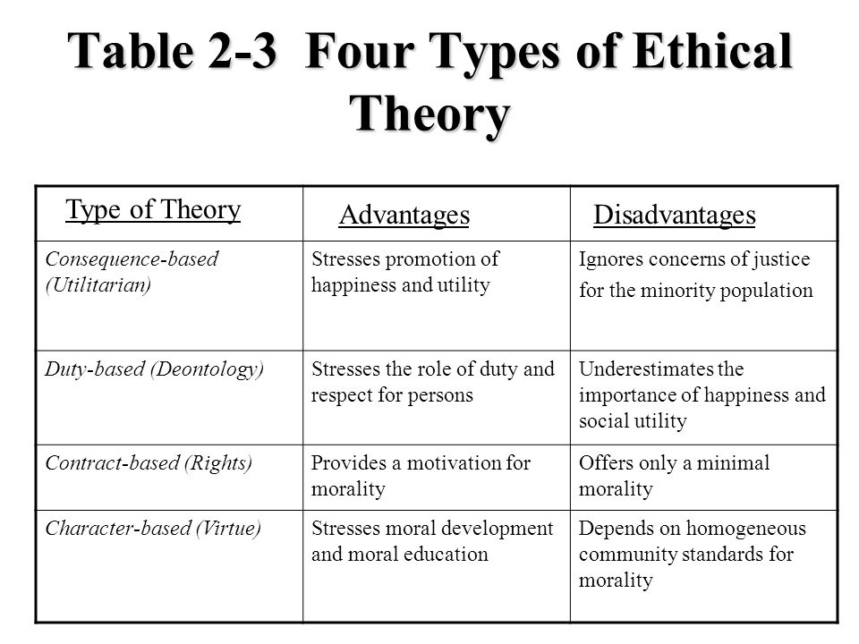 Table 2-3 Four Types of Ethical Theory
