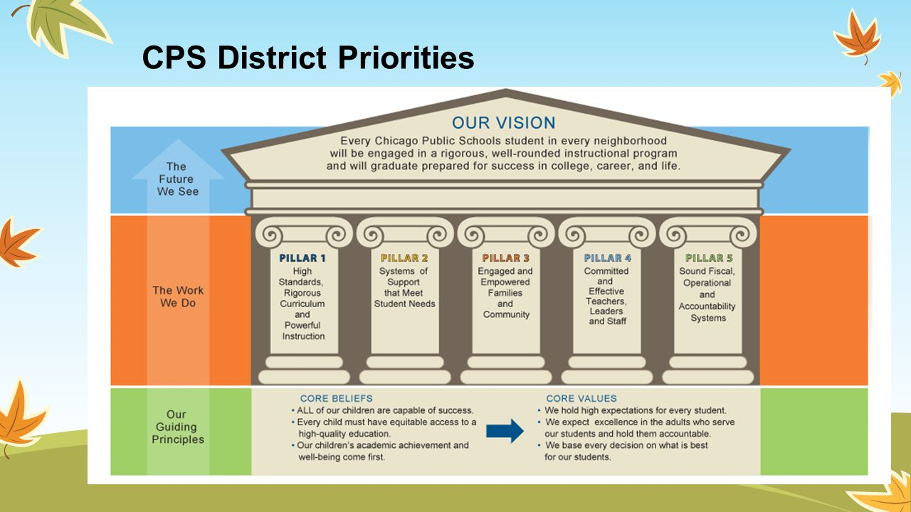 CPS District Priorities
