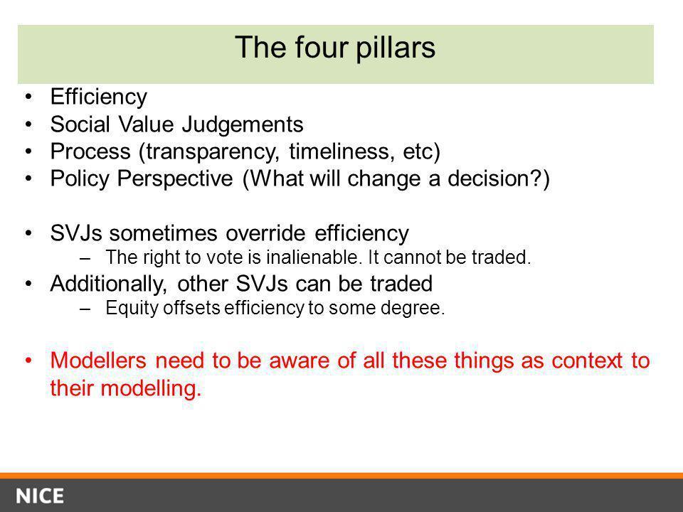 The four pillars Efficiency Social Value Judgements