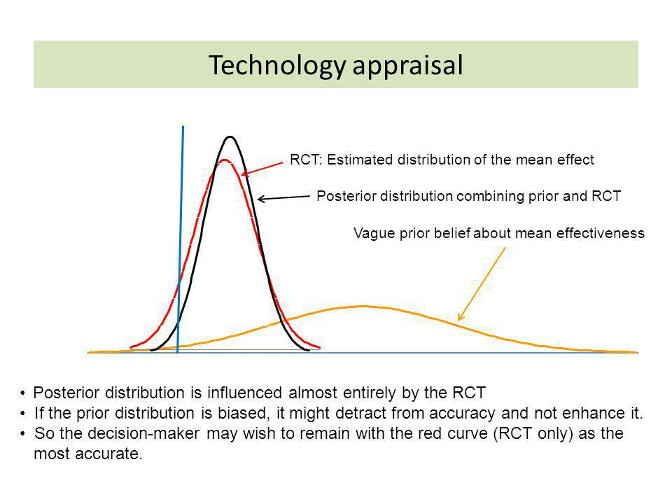 Technology appraisal RCT: Estimated distribution of the mean effect. Posterior distribution combining prior and RCT.
