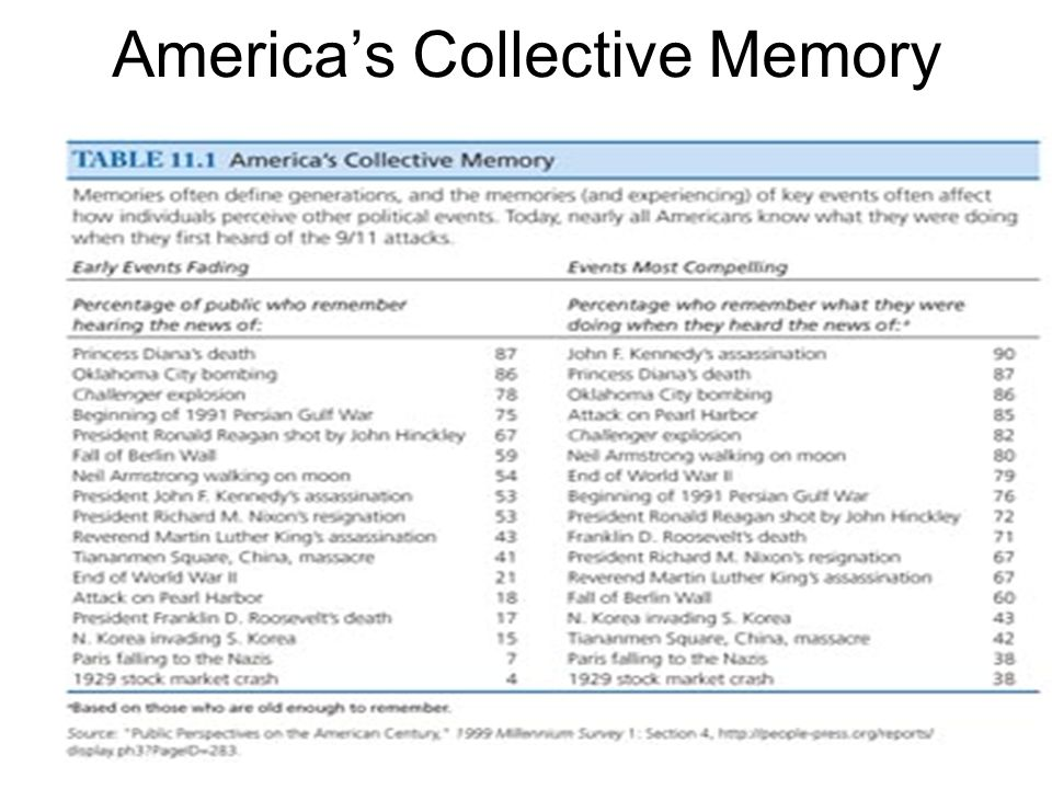 America's Collective Memory