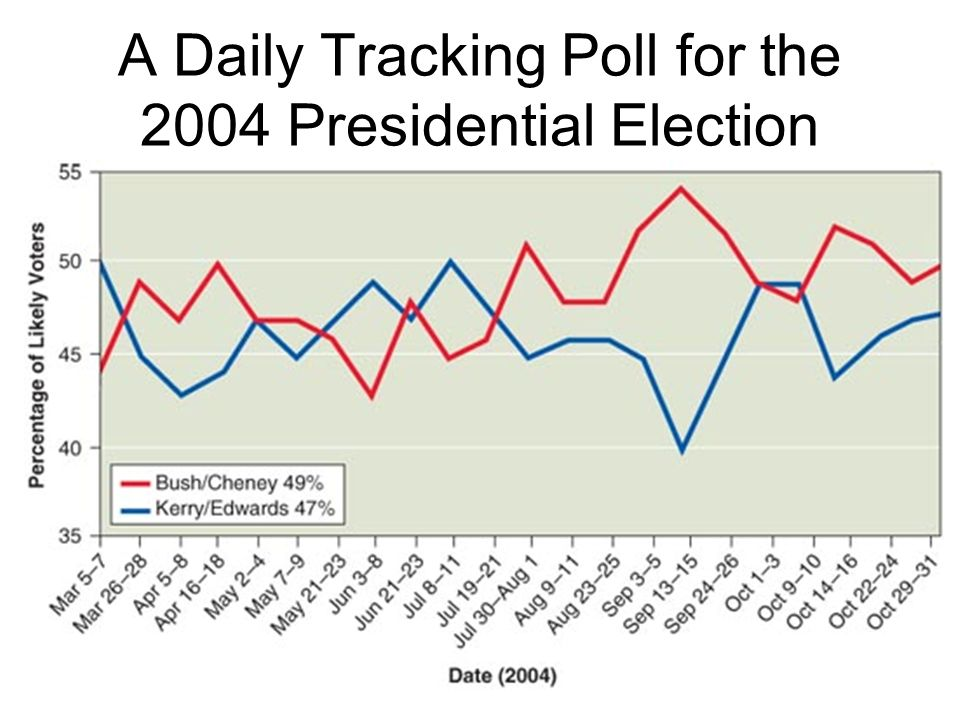 A Daily Tracking Poll for the 2004 Presidential Election
