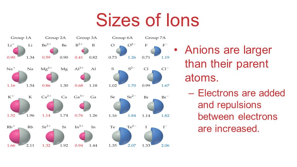 Sizes of Ions Anions are larger than their parent atoms.