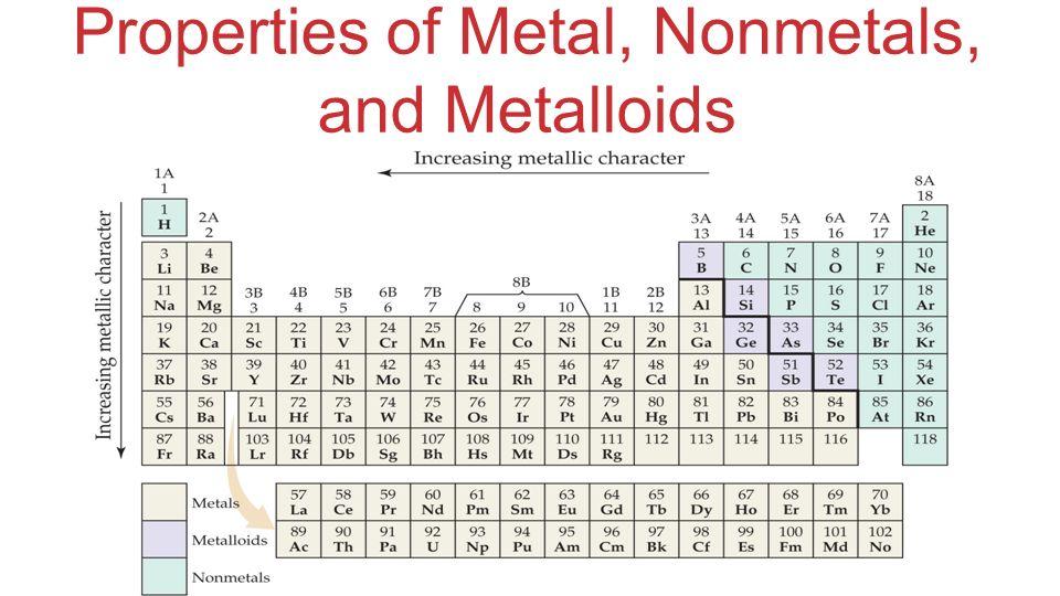 Properties of Metal, Nonmetals, and Metalloids
