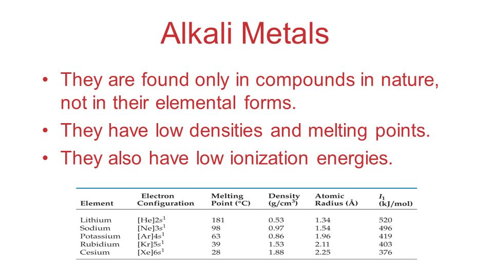 Alkali Metals They are found only in compounds in nature, not in their elemental forms. They have low densities and melting points.