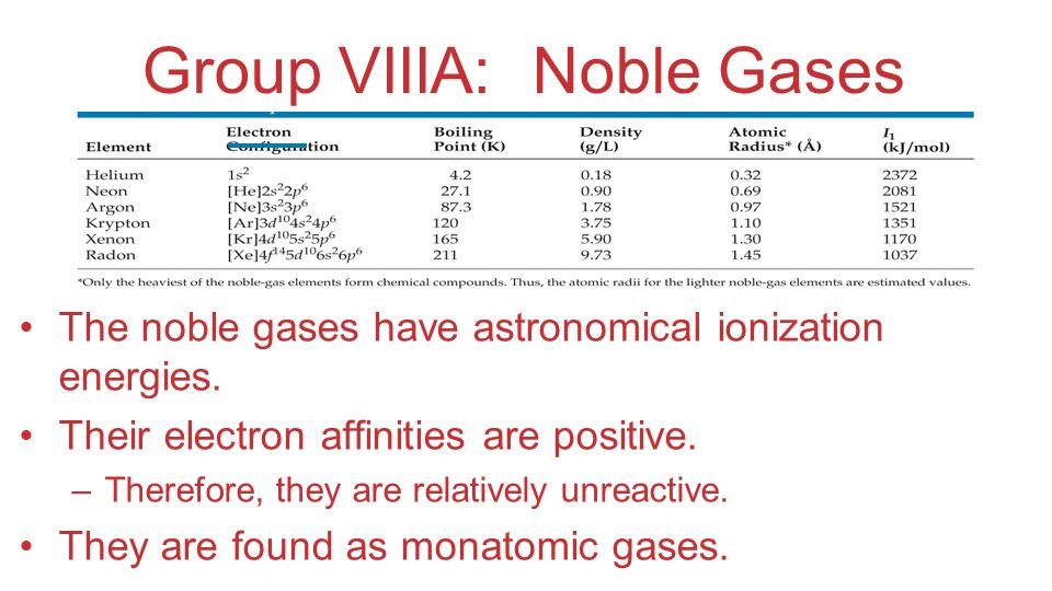 Group VIIIA: Noble Gases