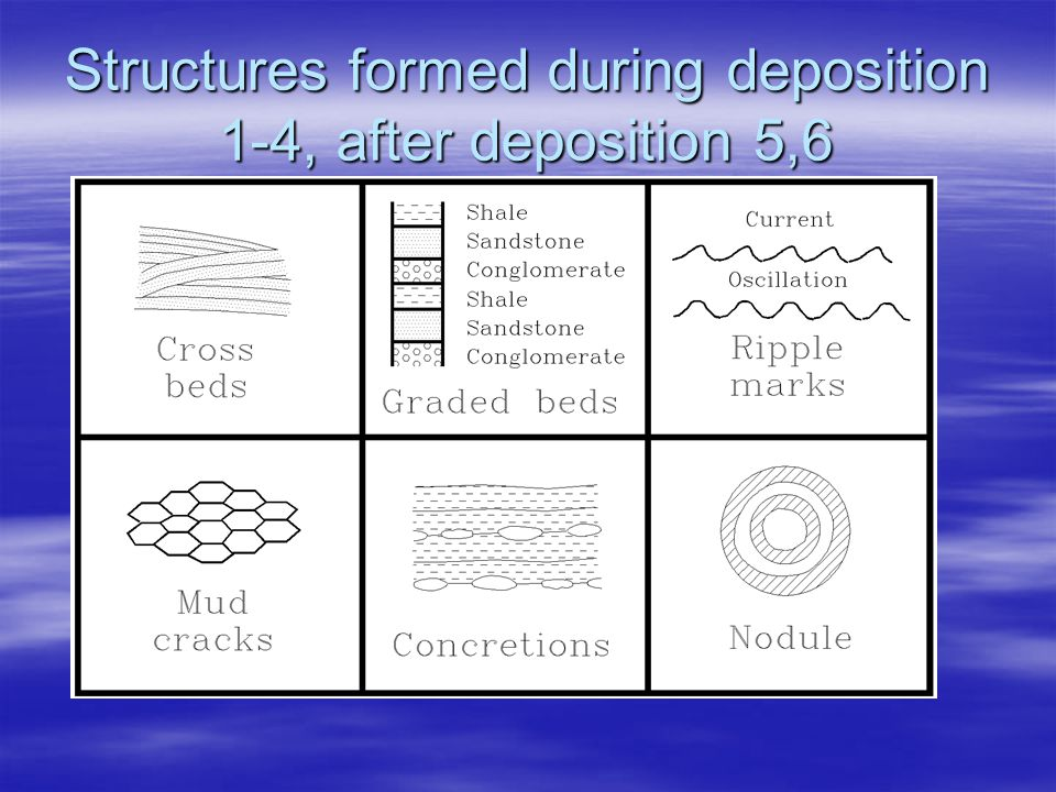 Structures formed during deposition 1-4, after deposition 5,6