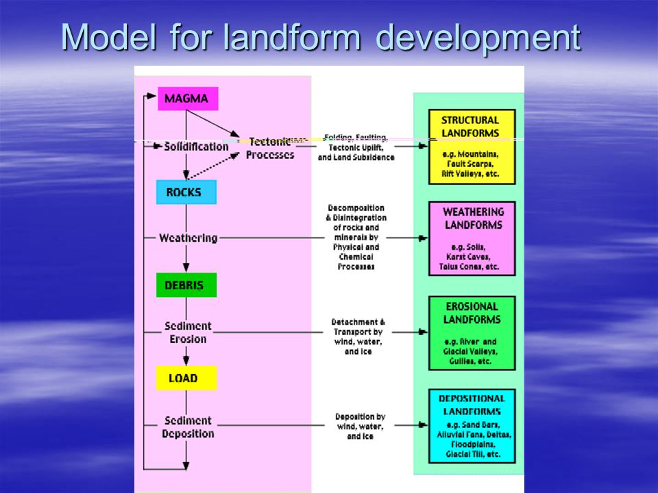 Model for landform development