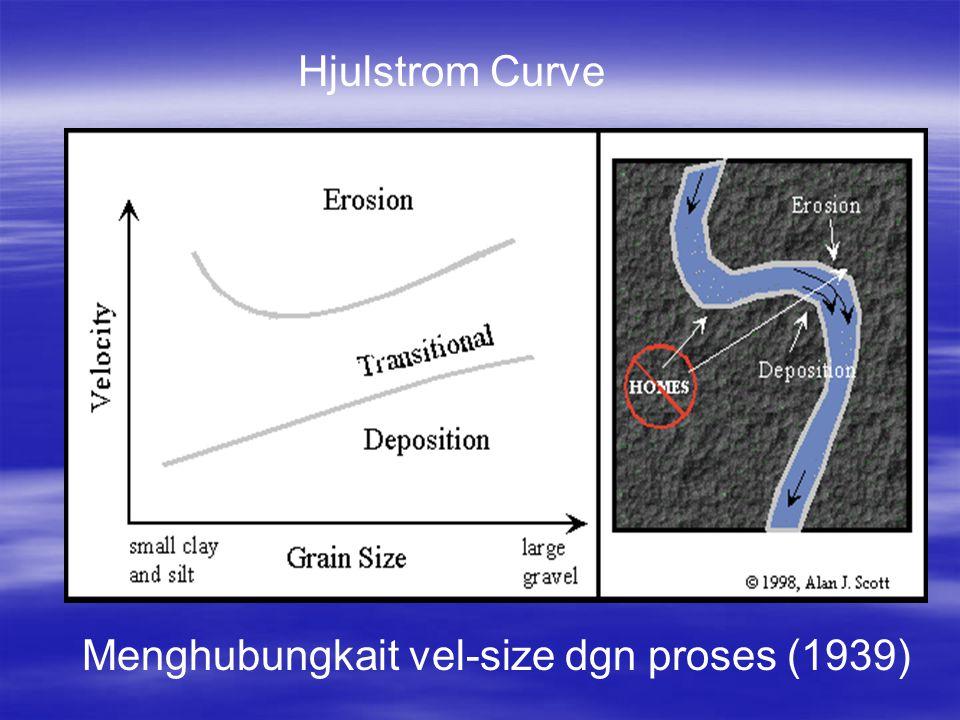 Hjulstrom Curve Menghubungkait vel-size dgn proses (1939)
