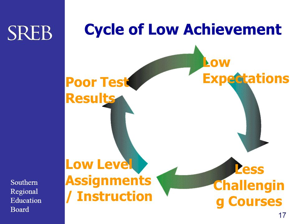 Cycle of Low Achievement