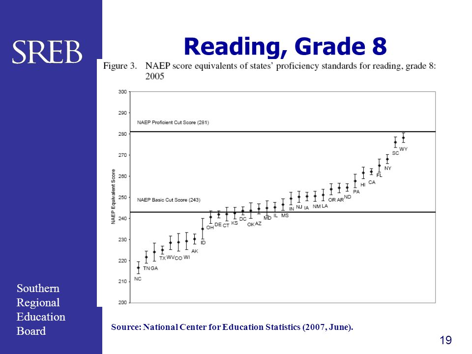 Reading, Grade 8 Source: National Center for Education Statistics (2007, June).