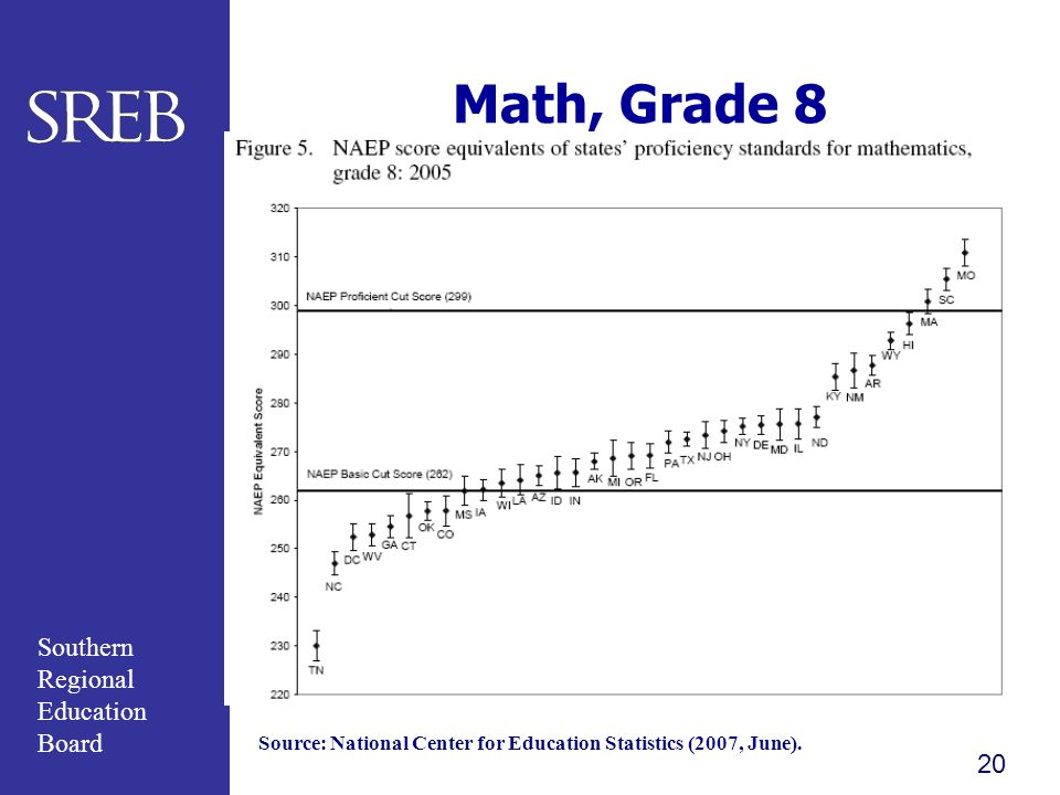 Math, Grade 8 Source: National Center for Education Statistics (2007, June).