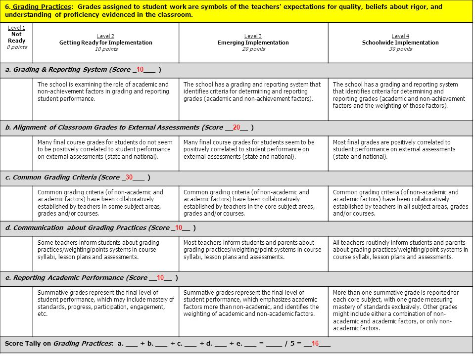 a. Grading & Reporting System (Score _10___ )