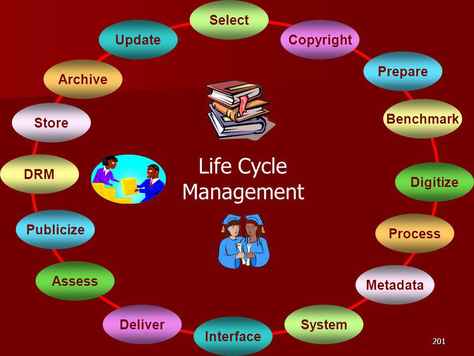 Life Cycle Management Select Update Copyright Prepare Archive