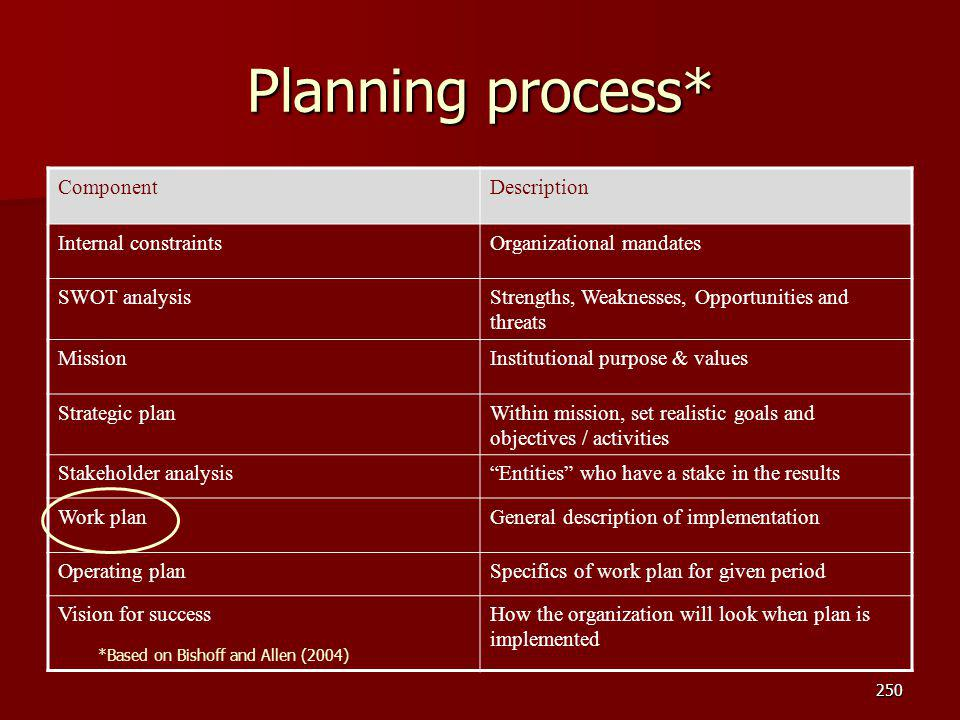 Planning process* Component Description Internal constraints