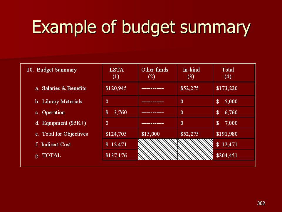 Example of budget summary