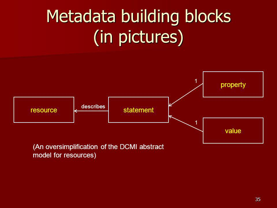 Metadata building blocks (in pictures)