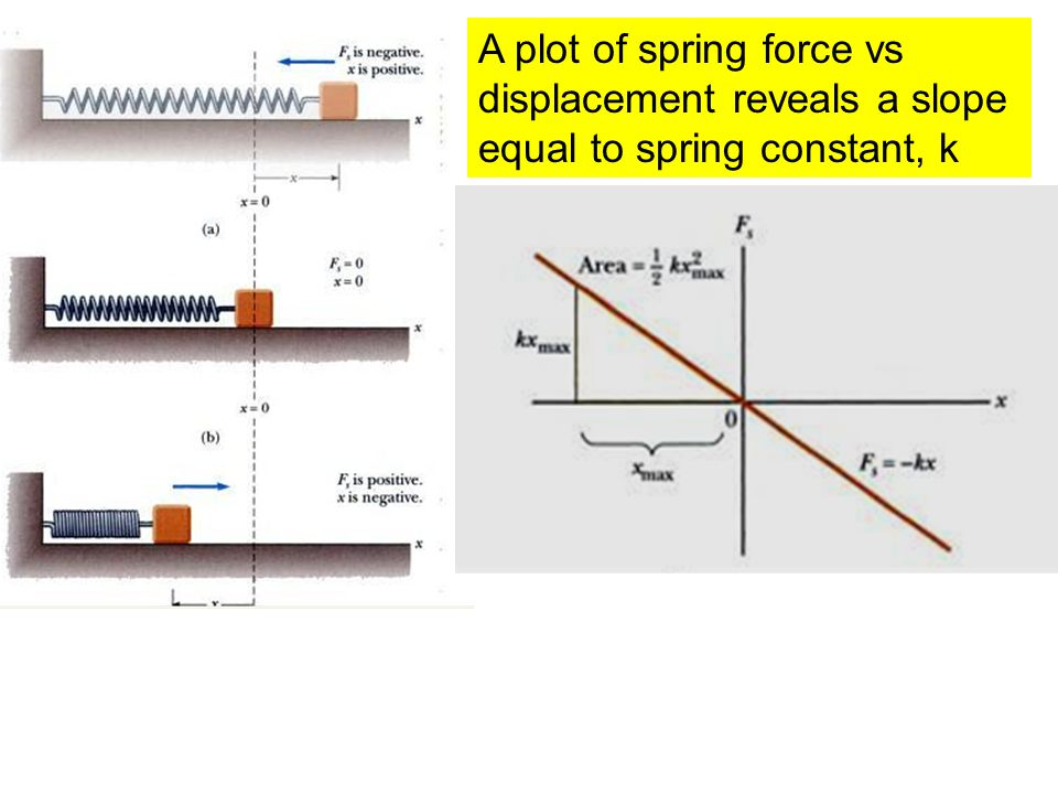 A plot of spring force vs displacement reveals a slope equal to spring constant, k