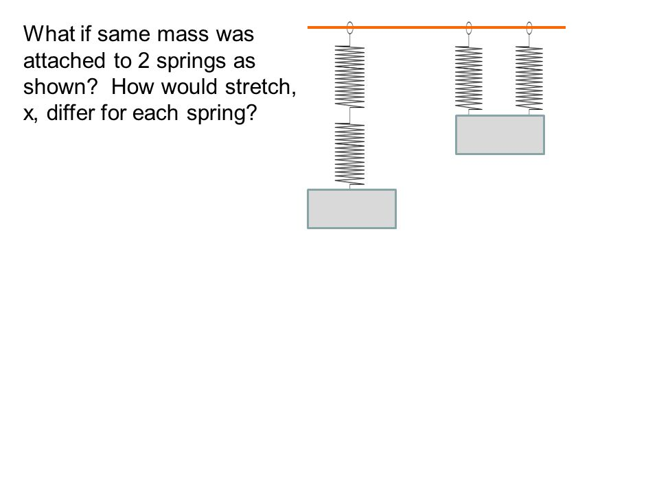 What if same mass was attached to 2 springs as shown