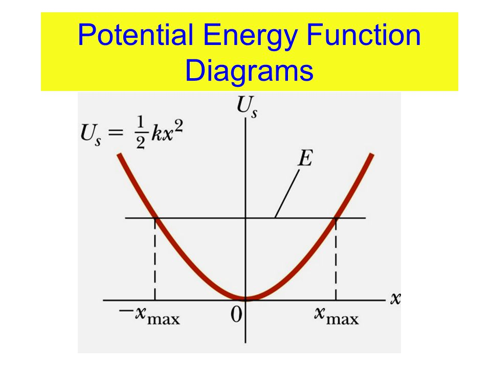 Potential Energy Function Diagrams