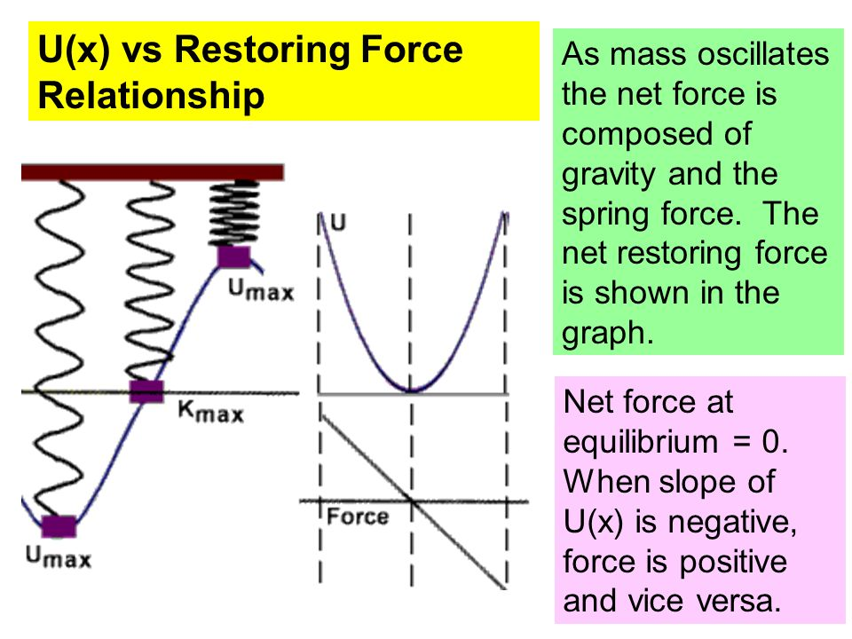 U(x) vs Restoring Force Relationship
