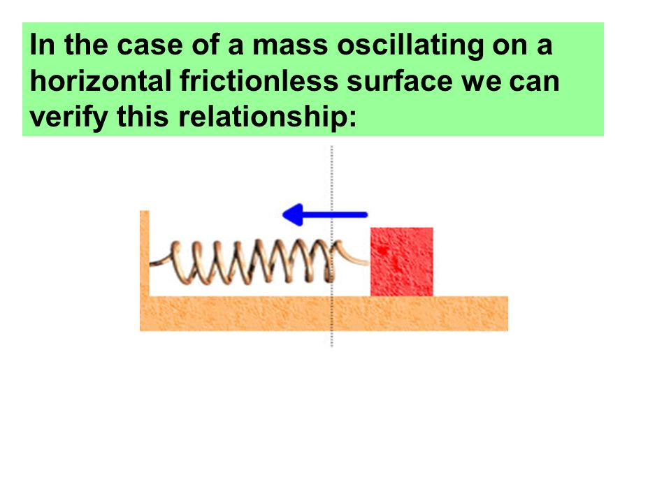 In the case of a mass oscillating on a horizontal frictionless surface we can verify this relationship: