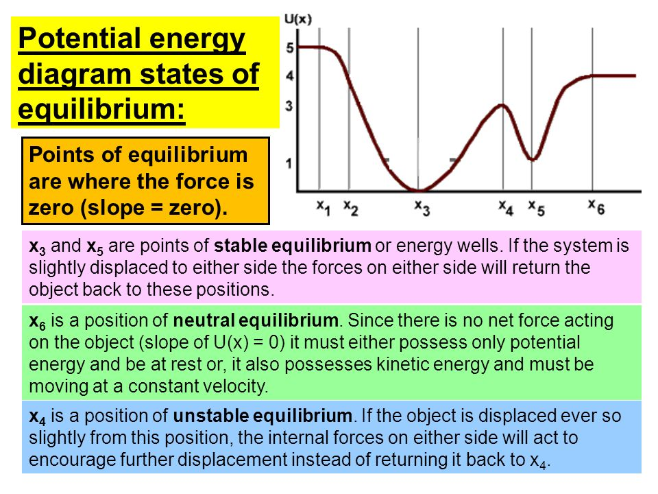 Potential energy diagram states of equilibrium: