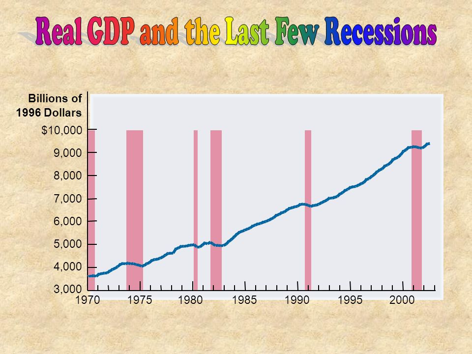 Real GDP and the Last Few Recessions