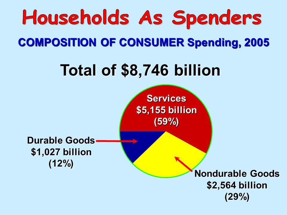 Households As Spenders COMPOSITION OF CONSUMER Spending, 2005