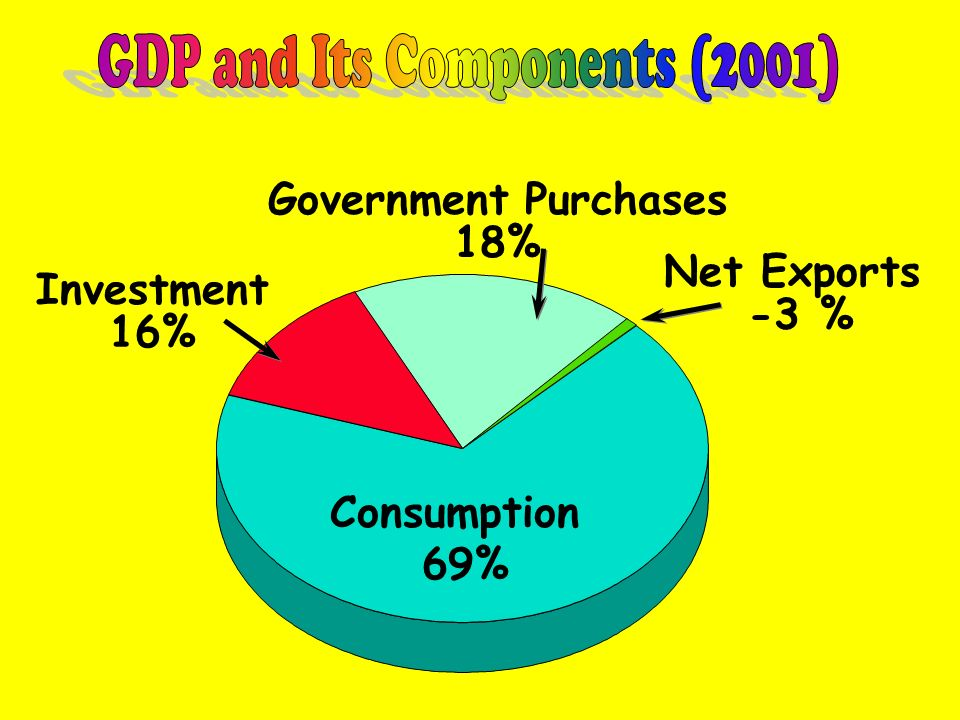 GDP and Its Components (2001)
