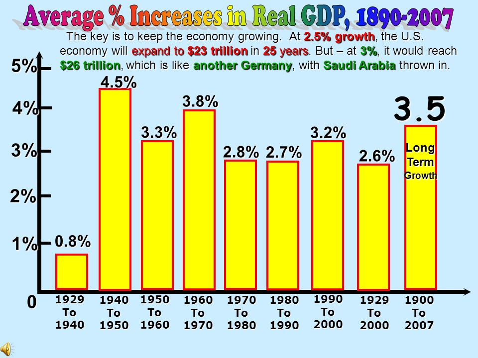 Average % Increases in Real GDP, 1890-2007