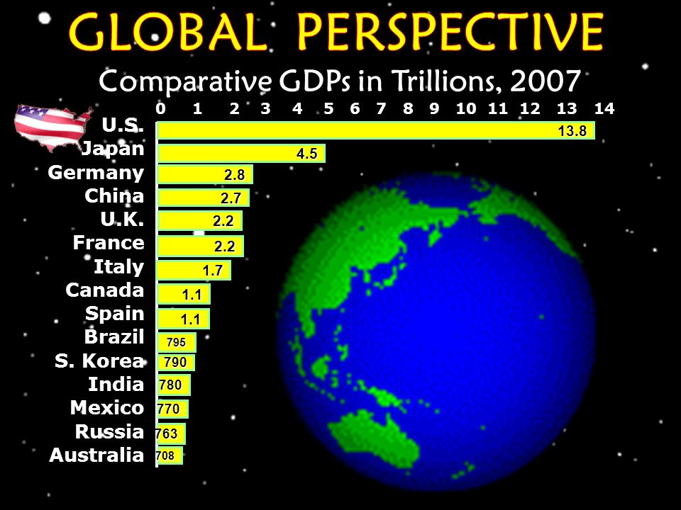 Comparative GDPs in Trillions, 2007