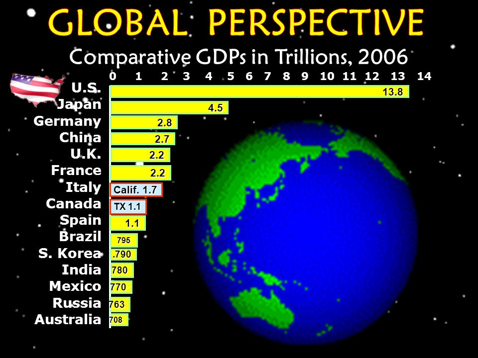 Comparative GDPs in Trillions, 2006