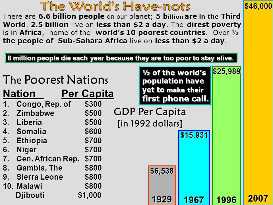 The World s Have-nots The Poorest Nations Nation Per Capita