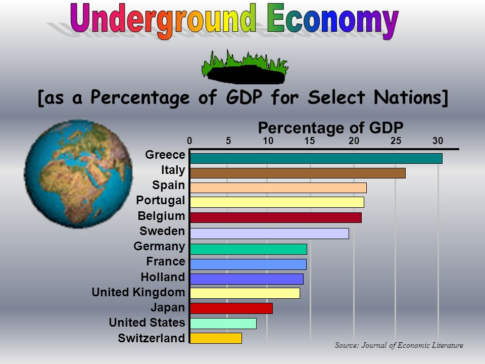 [as a Percentage of GDP for Select Nations]