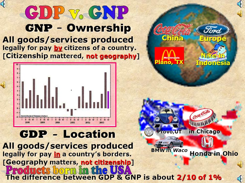 The difference between GDP & GNP is about 2/10 of 1%.