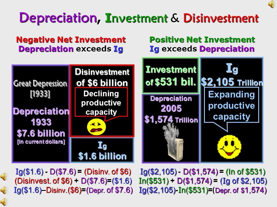 Depreciation, Investment & Disinvestment